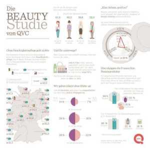 """QVC Beauty-Studie 2017. Weiterer Text über ots und www.presseportal.de/nr/6333 / Die Verwendung dieses Bildes ist für redaktionelle Zwecke honorarfrei. Veröffentlichung bitte unter Quellenangabe: """"obs/QVC Deutschland"""""""