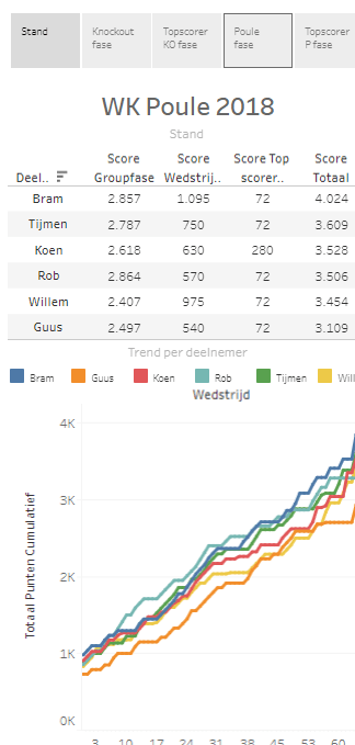 Datavisualisatie WK Voetbal Pool 2018 Nederland Oranje Dashboard Tableau Infographic