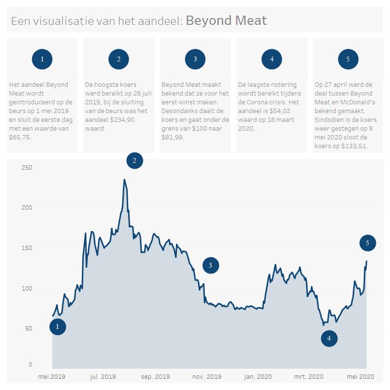 Infographic Koers Beleggen Stock Aandelen Beyond Meat BeyondMeat Tableau Data Visualisatie Aandeel Beyond Meat