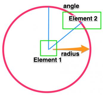 circular constraints
