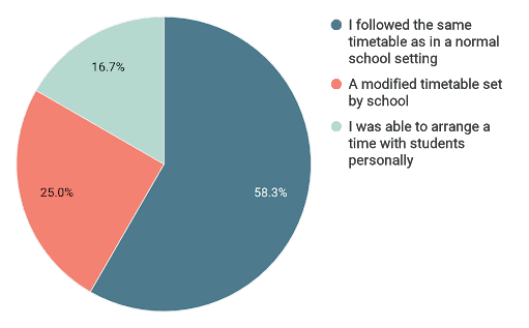 Pie chart shows 58.3% of participants kept the same schedule, 25% had a modified timetable set by school, and 16.7% were able to organise with their students directly