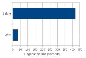 pagenation-perf-chart
