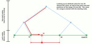 flat-segment-tree-lookup