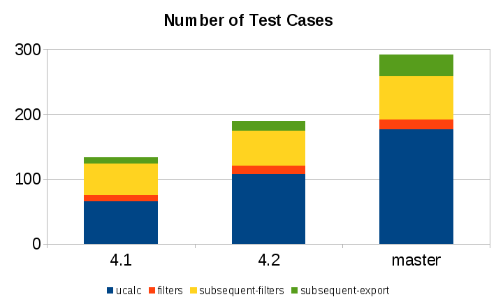 unit-test-count
