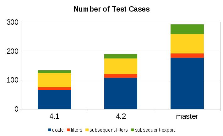 unit-test-count
