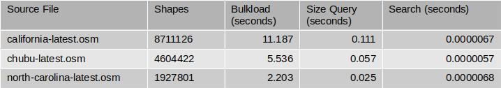 Performance benchmark on mdds R-tree – Roundtrip to Shanghai via Tokyo