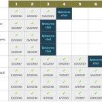 Ένας real time πίνακας για να δεις την εξέλιξη των προγραμμάτων ΕΣΠΑ