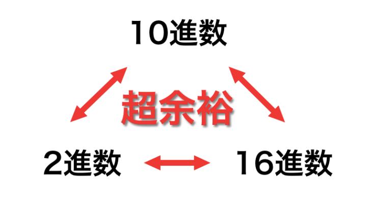 2進数、10進数、16進数の変換をする方法を原理から理解する