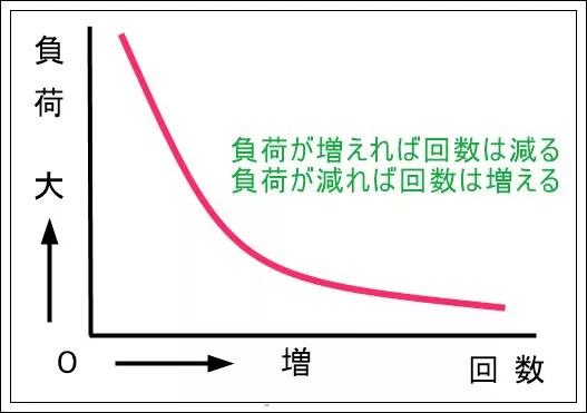 リハビリで筋トレを毎日するなら回数は何回するべき?1