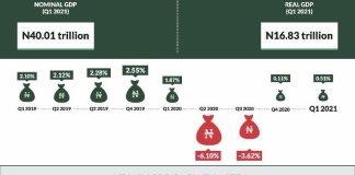 Nigeria GDP Q1 May 2021