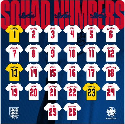 England 26 Man Squad For Euro 2020