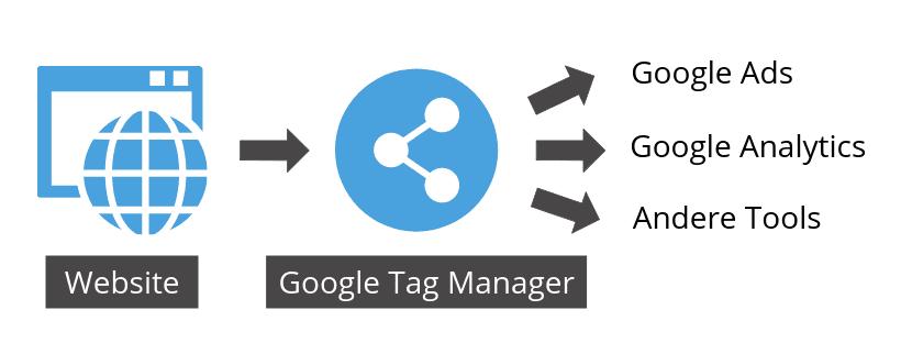 Wie funktioniert der Google Tag Manager