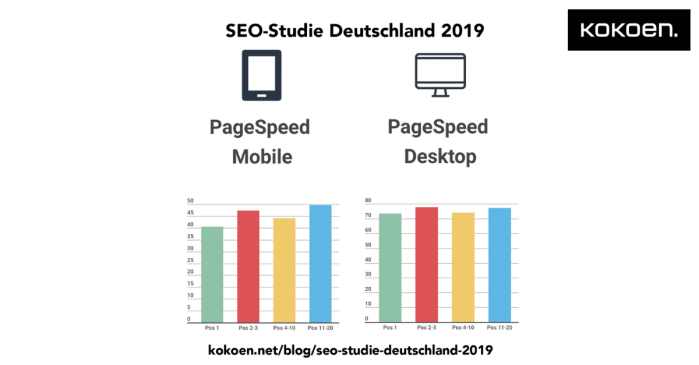 SEO-Studie PageSpeed