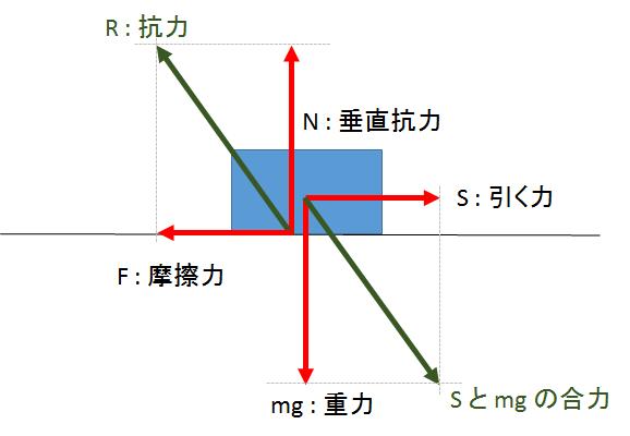 いまさら聞けない!垂直抗力はなぜ垂直なのか? | Koko物理 高校物理