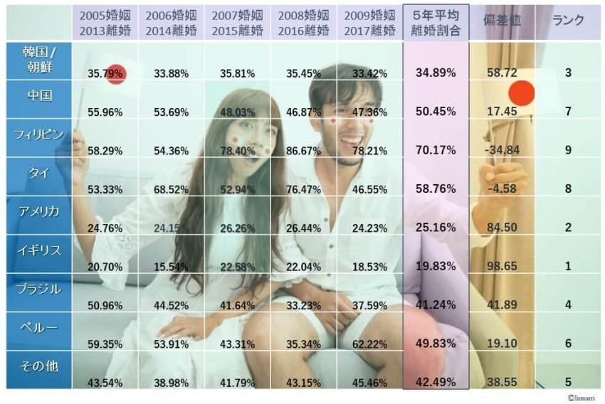 日本人女性と外国人男性の国際結婚離婚率は非常に高い