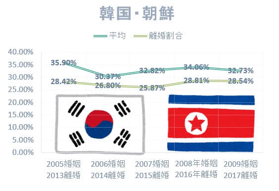 国際結婚の国別離婚率:日本人男性と韓国・朝鮮女性の国際結婚離婚率は低い