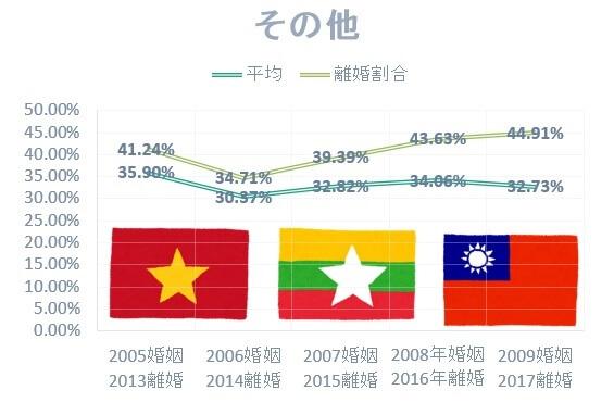 国際結婚の国別離婚率:ベトナム・フィリピン・ラオスの国際結婚離婚率は高い
