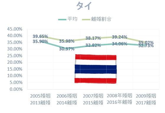 国際結婚の国別離婚率:日本人男性とタイ人女性の国際結婚離婚率は高い