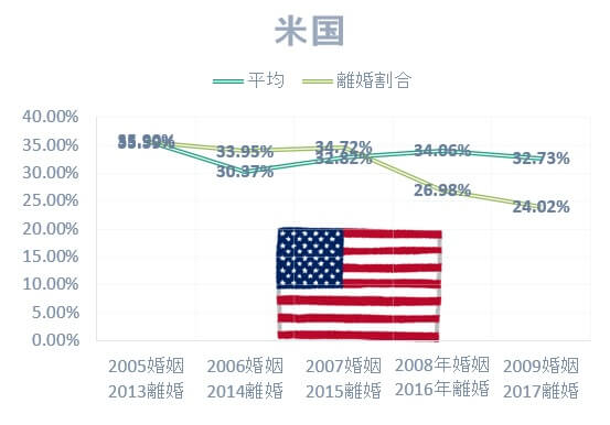 国際結婚の国別離婚率:日本人男性とアメリカ人女性の国際結婚離婚率は低い