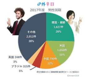 日本人女性が国際結婚する相手国