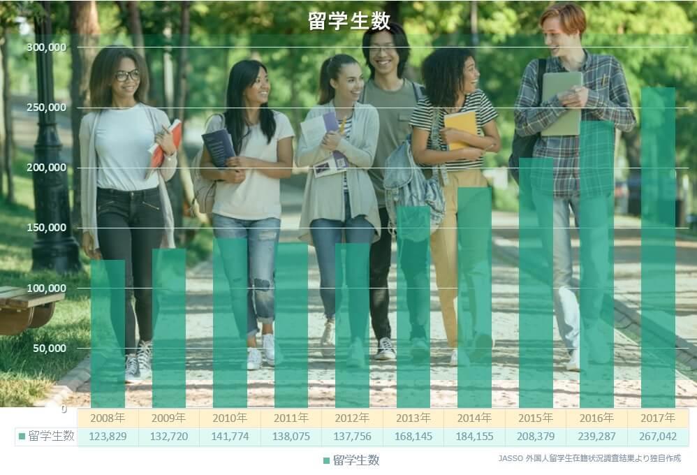 留学生30万人計画による留学生総数の推移