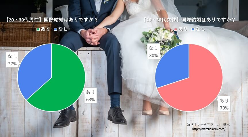国際結婚に興味がある日本人は多く、外国人の数が増えれば、国際結婚の減少傾向は、増加傾向に転じる