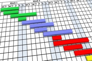 Gantt Grafiği Kullanma