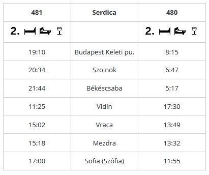 Pociąg Budapeszt - Sofia - rozkład