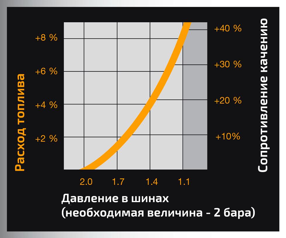 pierdere în greutate economie de combustibil)