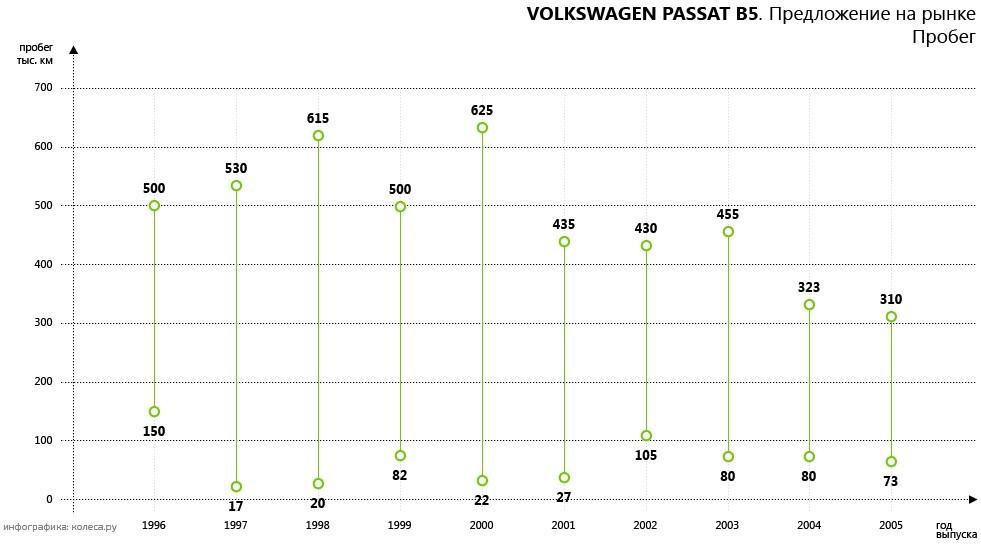 All Owners Reviews Of Volkswagen Passat B5 Volkswagen Passat B5 Already Another Wind Road Does The Passat B5 Suspension