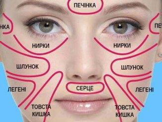 """Китайська """"карта обличчя"""" точно вкаже на приховану загрозу для вашого здоров'я"""
