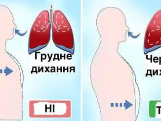 Пульмонолог: більшість людей дихає неправильно і живе з дефіцитом кисню