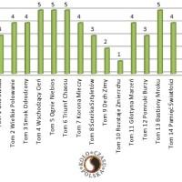 Subiektywny ranking serii