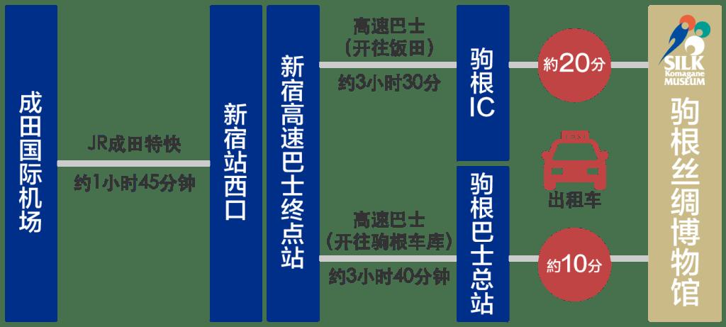 成田国际机场 乘坐高速巴士