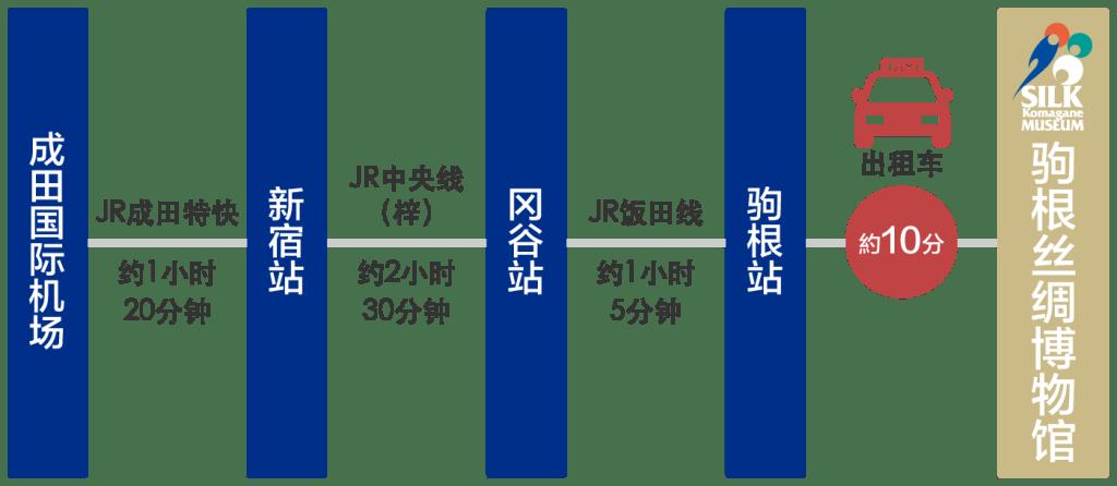 成田国际机场 乘坐电车