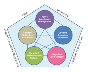 Change management - the Kommercialize holistic approach to transformational programmes.