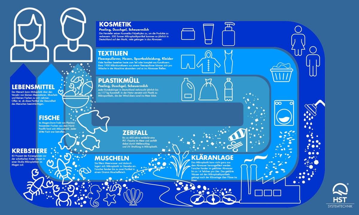 Mikroplastik Mensch
