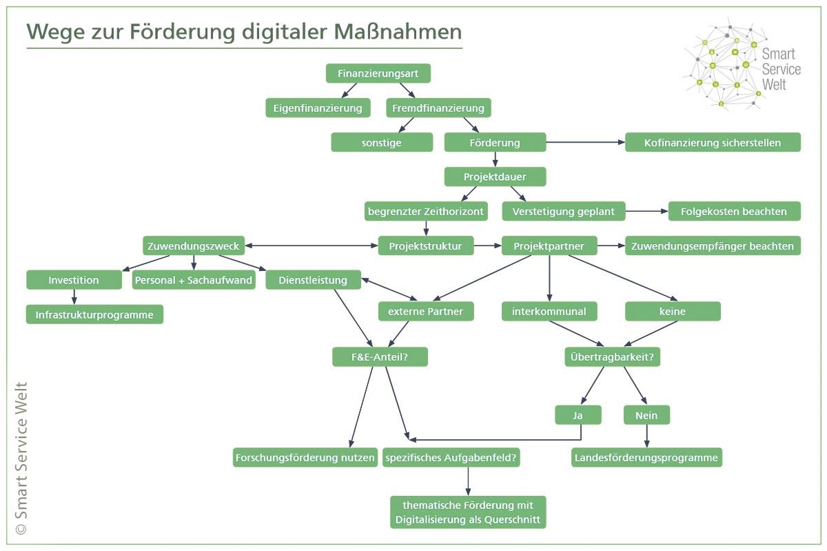 Wie lässt sich die Einführung digitaler Technologien ausschreiben? Was kostet eine moderne Verwaltung? Und wie kann das notwendige Kapital dafür aufgebracht werden? Bei der Digitalisierung von Kommunen stellen sich den Verantwortlichen zahlreiche Fragen.
