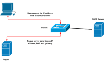 Атака на DHCP