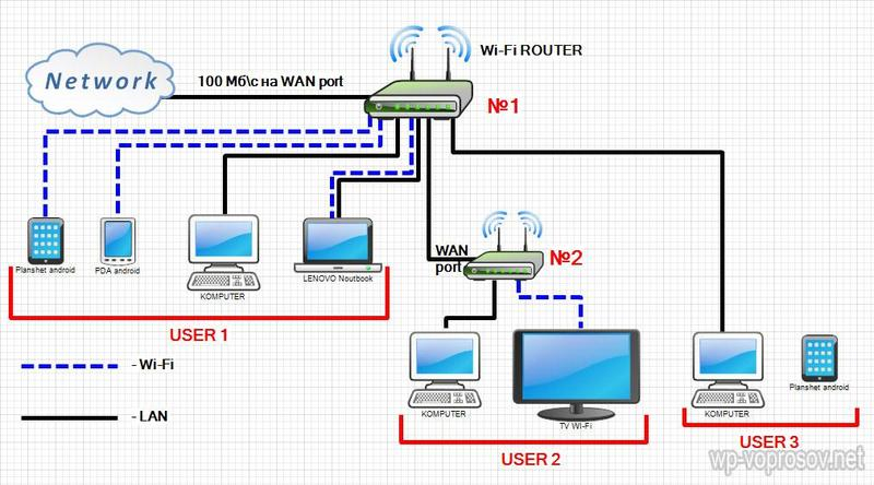 Как настроить WI-FI устройства