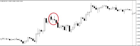 Strategi Price Action dengan memahami 3 pola candlestick