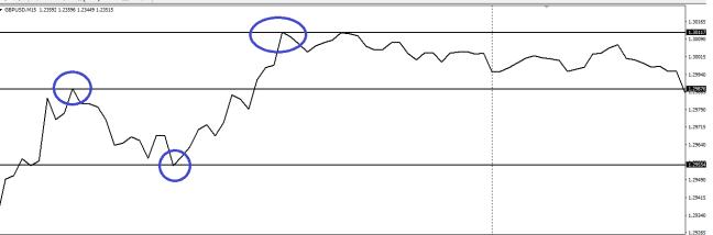 Belajar Strategi Trading Forex Untuk exit