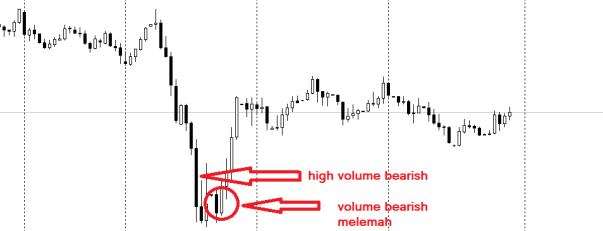 cara Memahami Dow Theory di Forex Trading