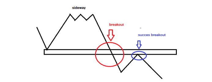 Memahami Strategi breakout dalam trading forex