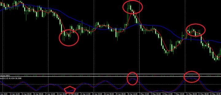 Anlisa Teknikal Trading Forex Dengan Stochastic Ossilator Bullshit?