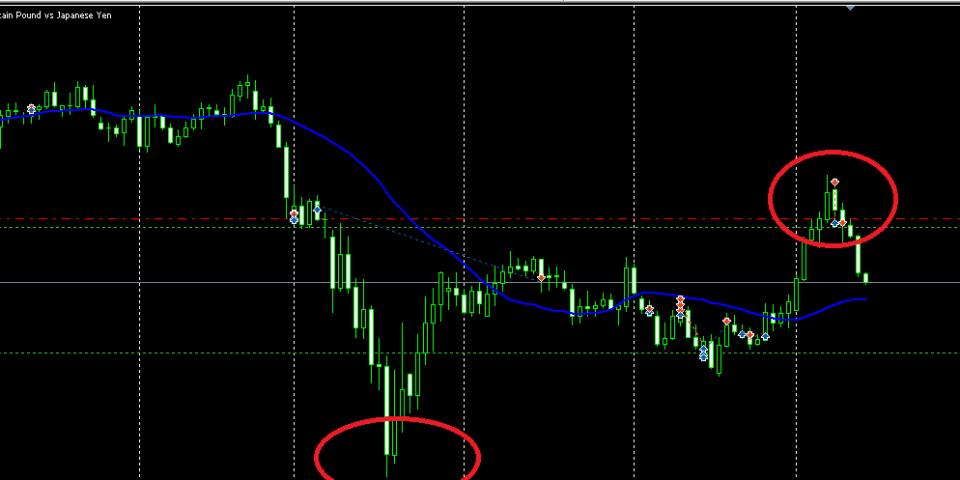Mengenali dasar analisi teknikal sebagai alat bantu trading