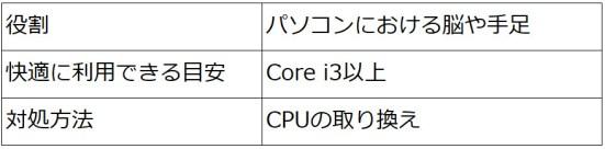 disaster-information-cpu