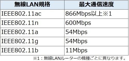 wirelesslan-standard