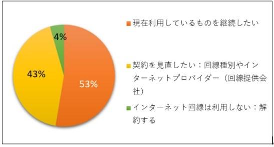 moving survey09