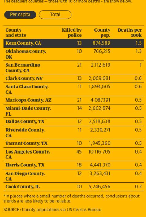 Police fatal shooting chart , 2015